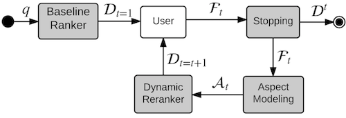 Flow diagram of a typical dynamic search system